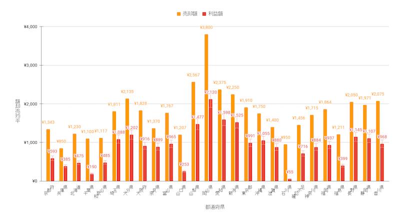 流木販売-3ヶ月目実績-販売方法-フリマアプリ-メルカリ-ペイペイフリマ-都道府県別-平均売上額-平均利益額